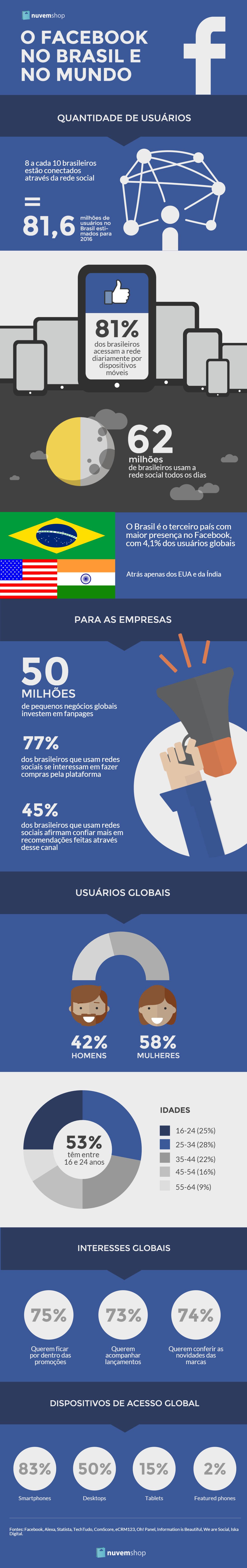Infográfico O Facebook no Brasil e no mundo