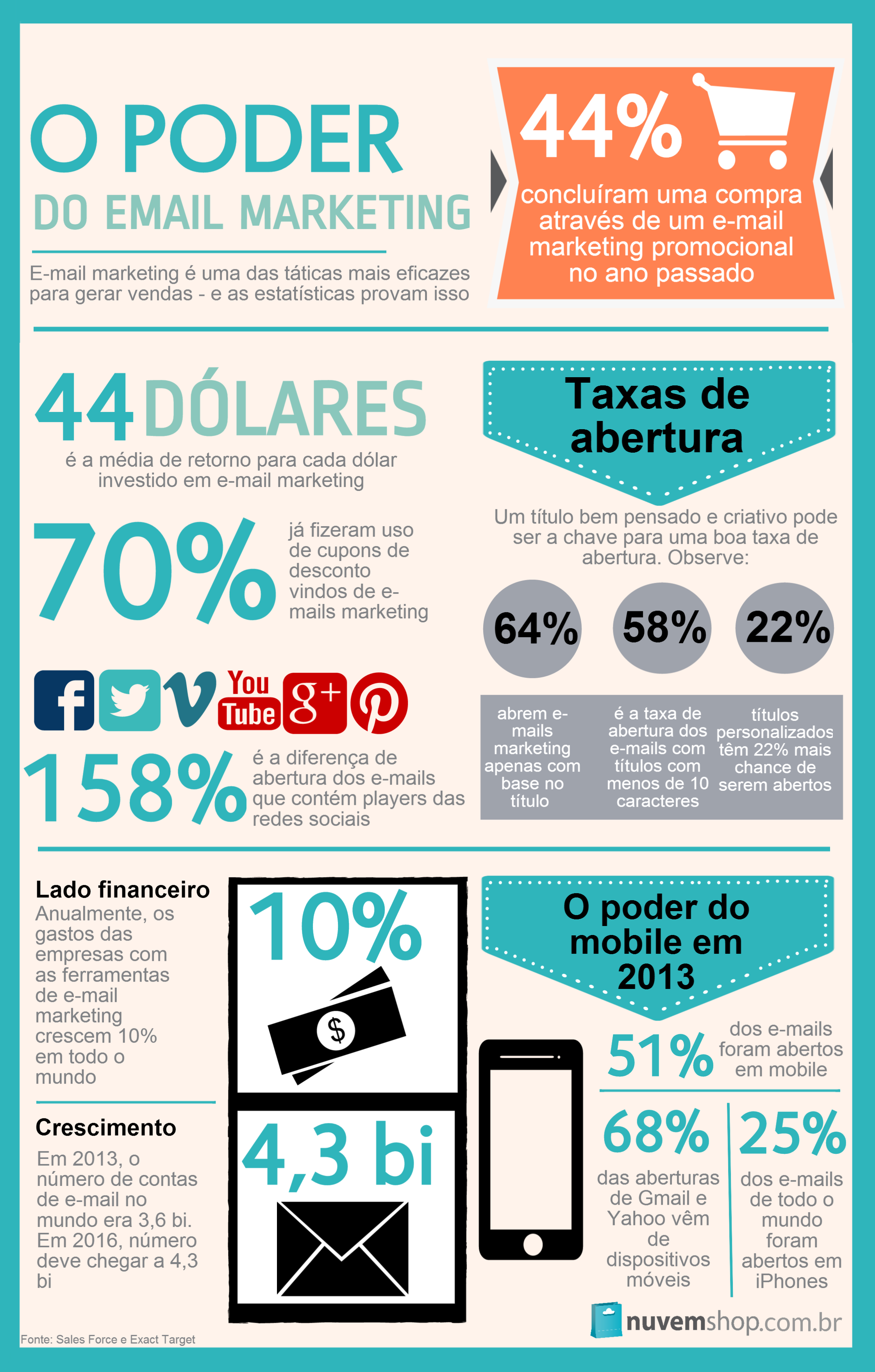O poder do e-mail marketing - dados de 2013