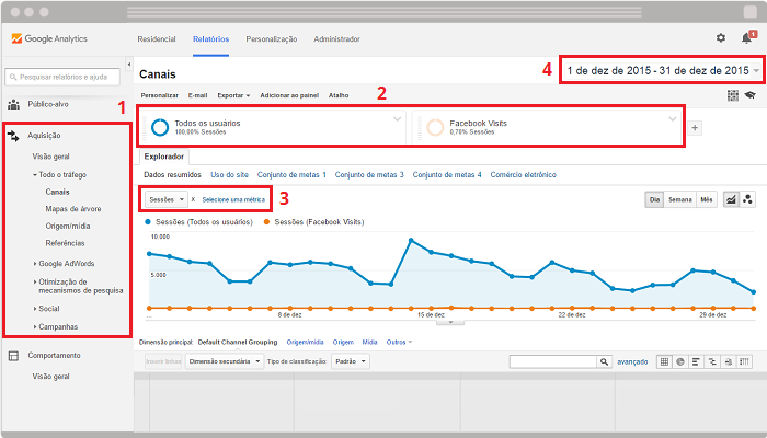 Relatorios Google Analytics