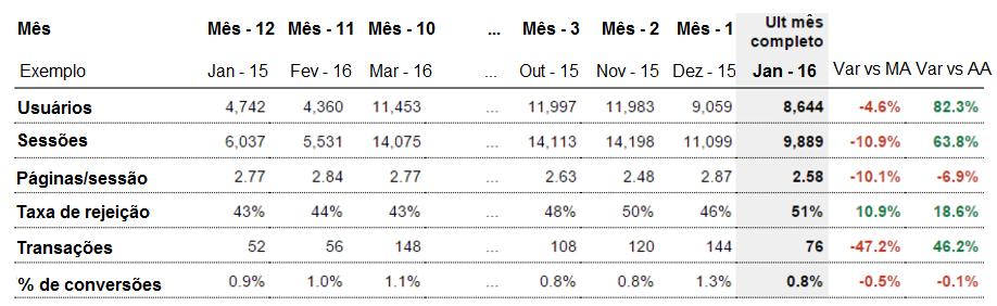 Scorecard Google Analytics