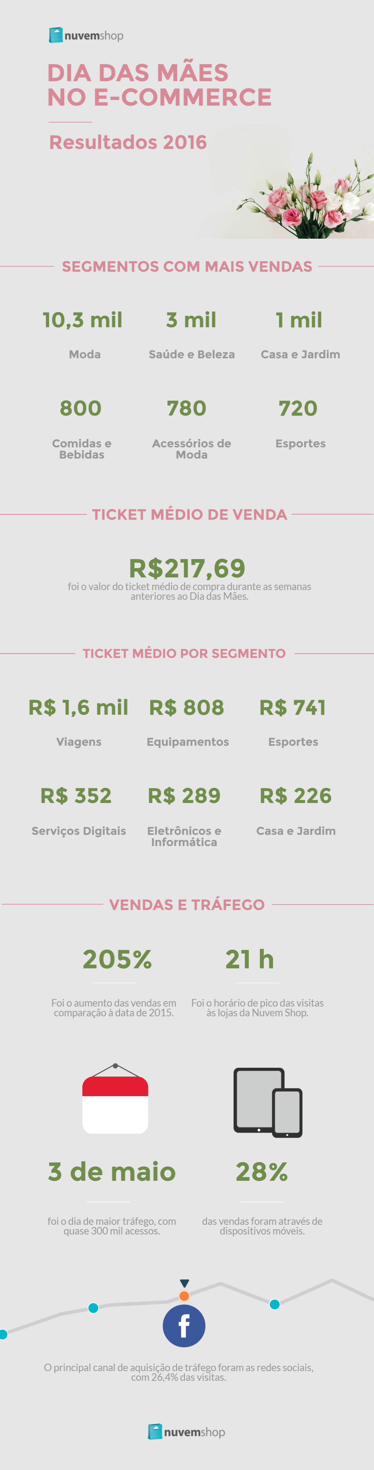 Infográfico Dia das Mães no E-commerce