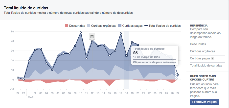 facebook insights: total líquido de curtidas