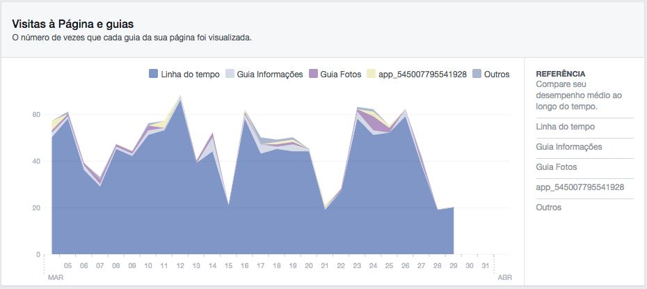 Facebook Insights: aba de visitas mostra quais as guias mais visitadas da sua fanpage