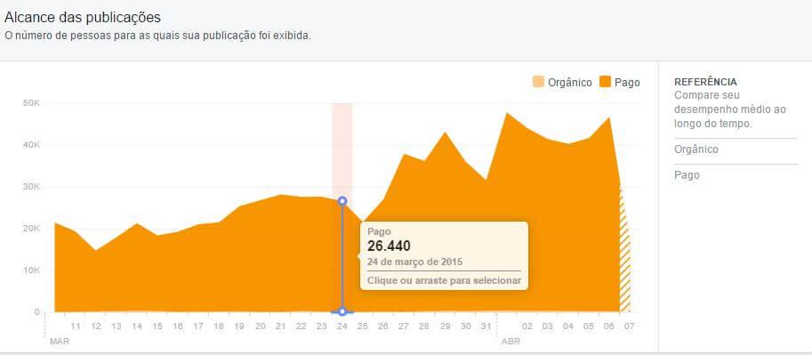 facebook insights - alcance orgânico e pago