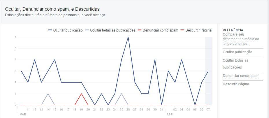 Facebook Insights - a aba alcance também mede a quantidade de feedback negativo que suas páginas receberam.