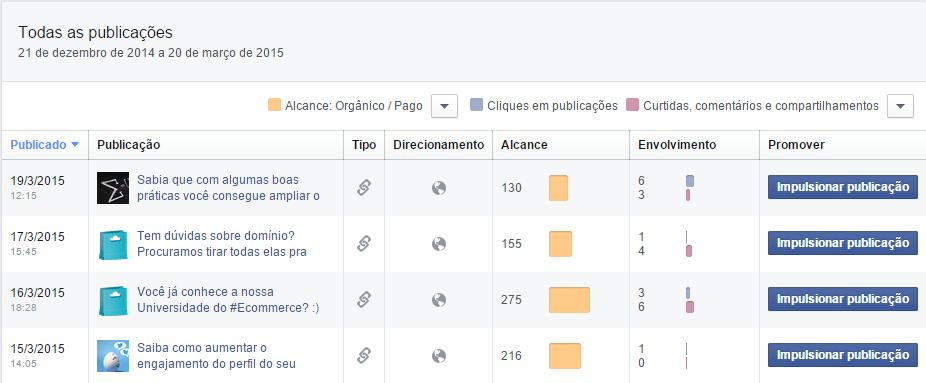 facebook insights todas as publicações