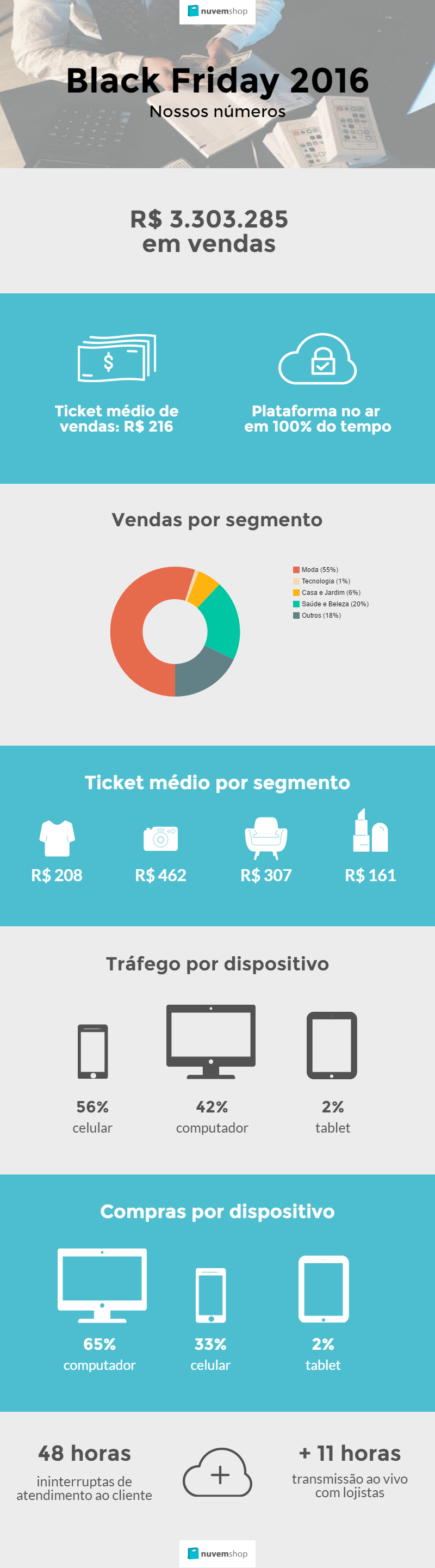 Infográfico Black Friday 2016
