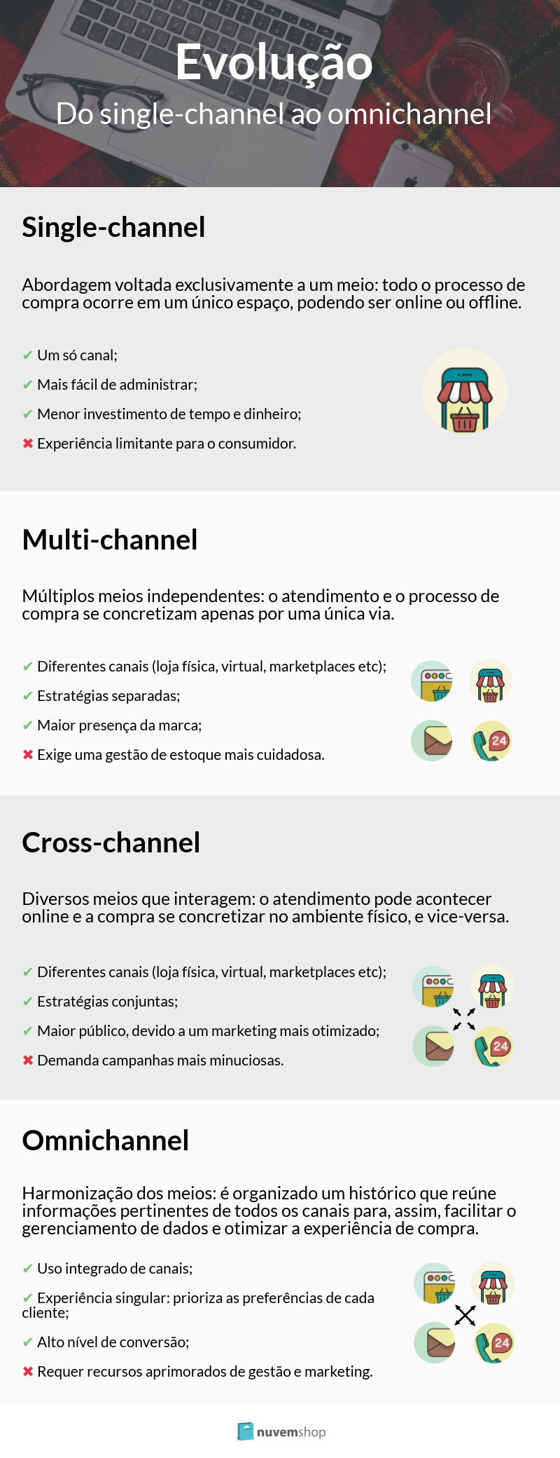 infografico single-channel multi-channel cross-channel e omnichannel