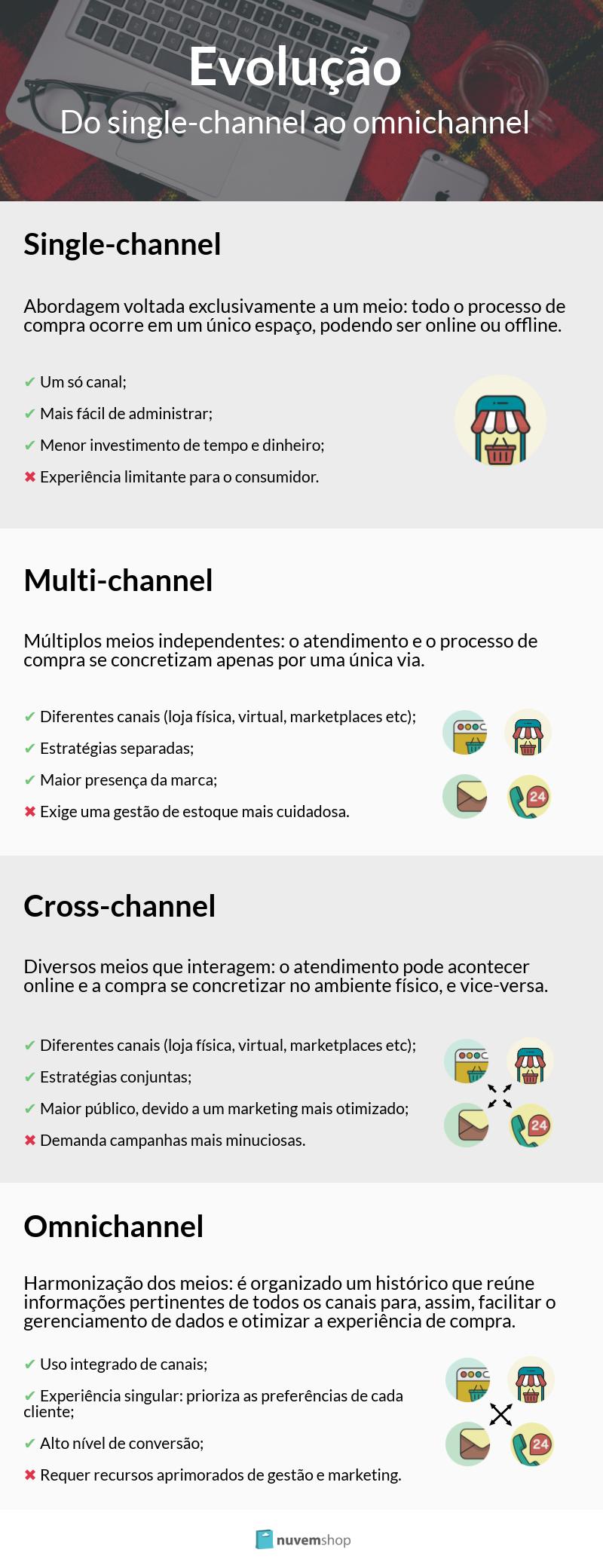 infografico single-channel multi-channel cross-channel e omnichannel