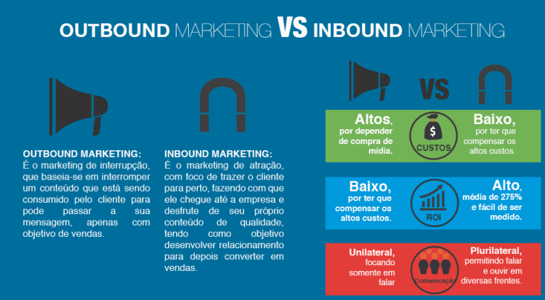 Infográfico Marketing Outbound Inbound