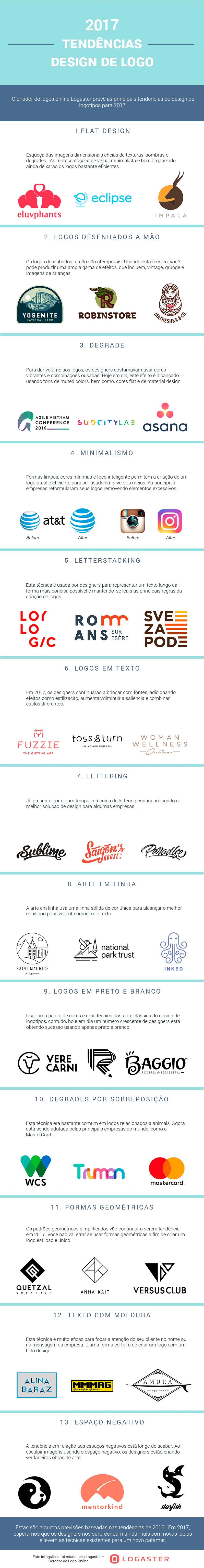 Infográfico com tendências de design para logos