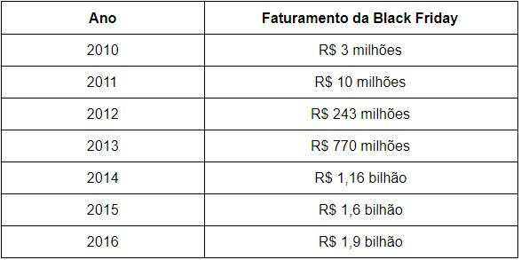 faturamento na Black Friday brasil desde 2010