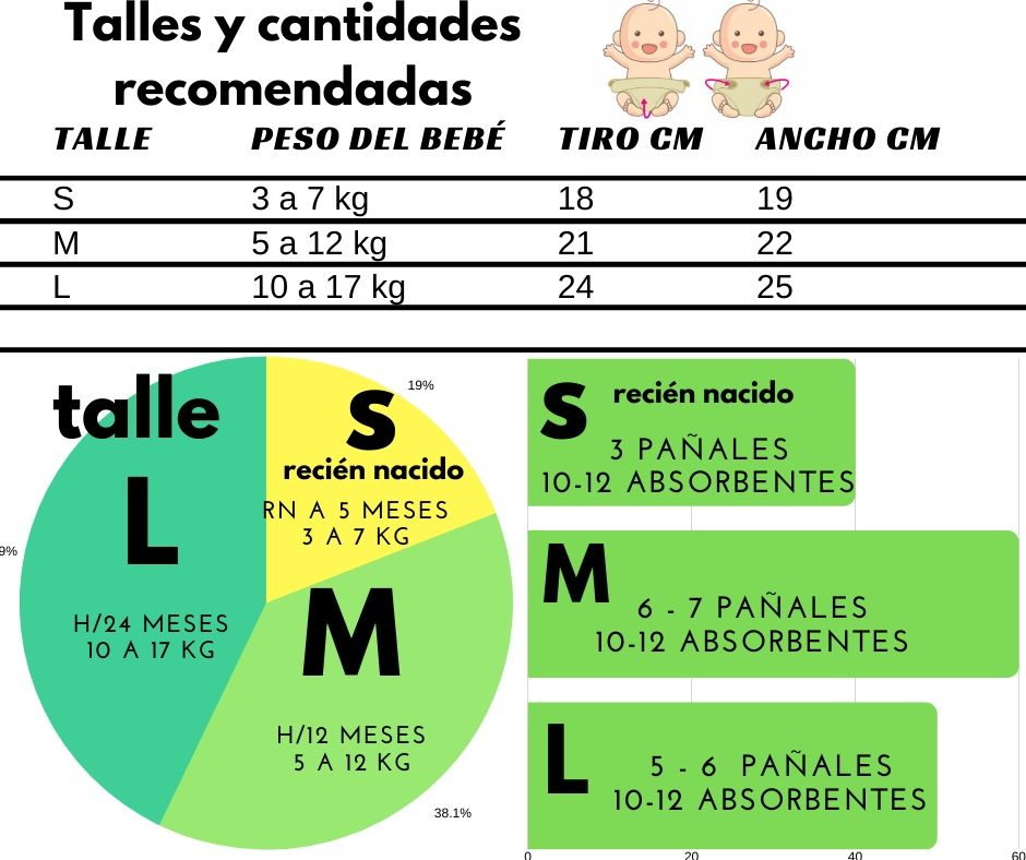 Talles Pañales Eco Party