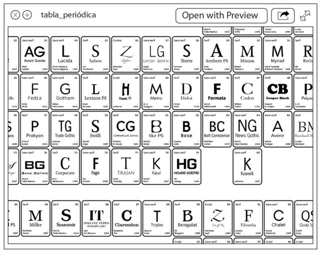 Poster tabla peridica tipogrfica neu prouns imagen de poster tabla peridica tipogrfica urtaz Gallery