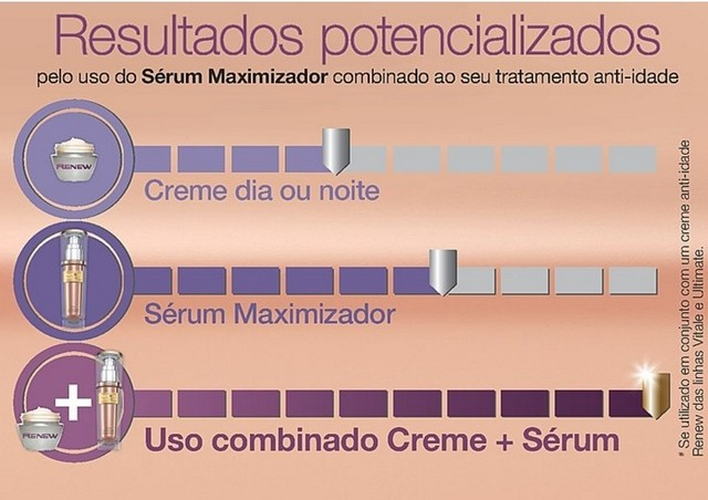 Avon Renew Serum Maximizador Smart Repair  30ml - Comprar Avon, Mary Kay, Natura, Korres/GraziCosmeticos