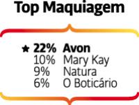 Avon, Mary Kay, Natura são as marcas reconhecidas no top of mind