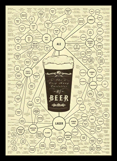Quadro Poster Cozinha The Very Many Varieties of Beer
