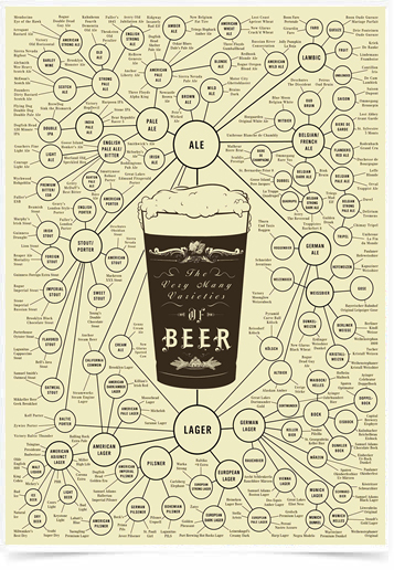 Poster Cozinha The Very Many Varieties of Beer