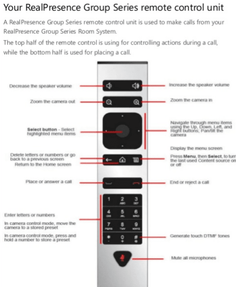 RealPresence Group Series Remote Control (Part: #2201-52757-001)