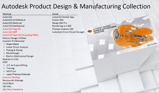 Autodesk Product Design Collection IC Commercial New Single-user ELD Annual Subscription - comprar online