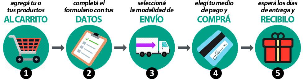 pasos de la compra