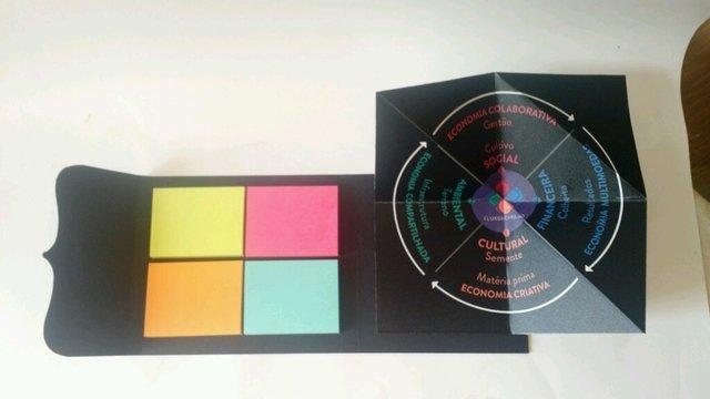 Porta Post-its e matriz 4D