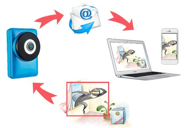 180° Panorámica HD - Smart Camera - sensor de movimiento