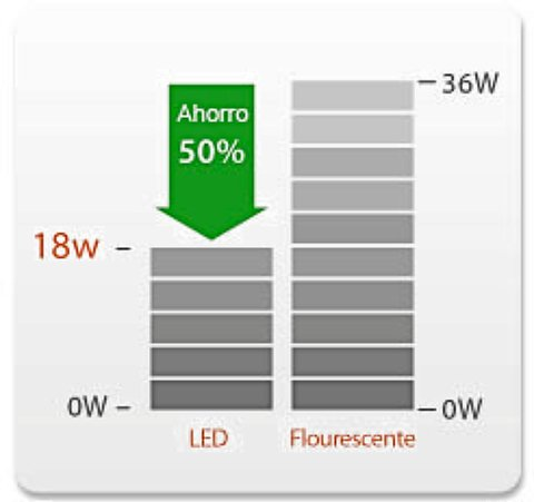 TUBO LED GENERAL ELECTRIC - 23W - 4000K - 2150 LUMENS (LED23T8I840AH) - comprar online