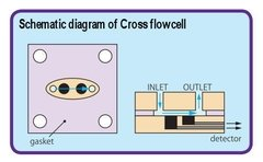 Cross Flow Cell (012798) - buy online