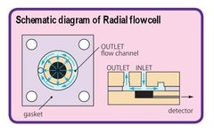 Radial Flow Cell (012799) - buy online