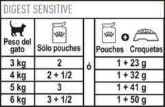 Pouch Digest sensitive en internet